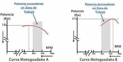 curvas de potencia echo