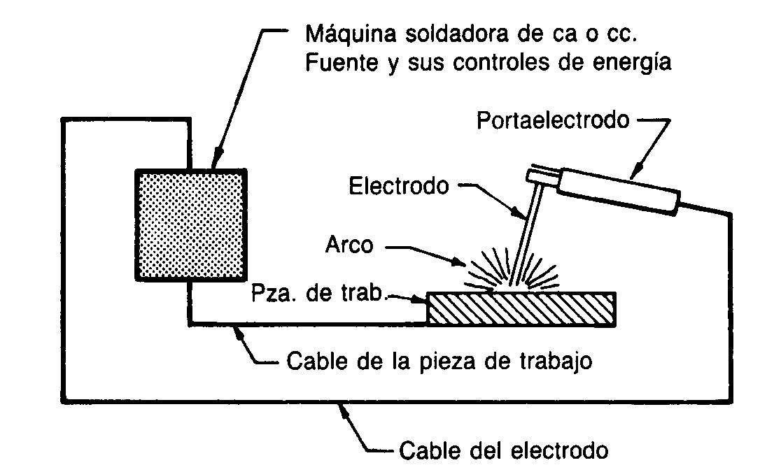 componentes básicos soldadura por arco